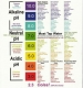 Do you know the pH of your food? pH food chart