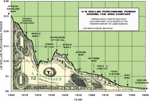 The decline of the U.S. dollar's purchasing power
